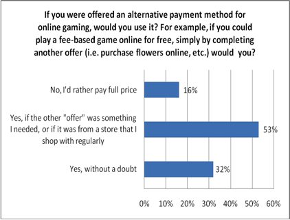 Online Games: What to Do When Players Won't Pay